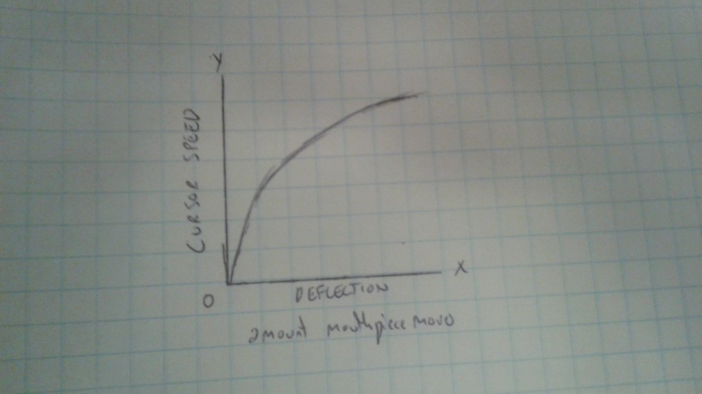 A logarithmic function, which we thought would make a greater range of speed possible.